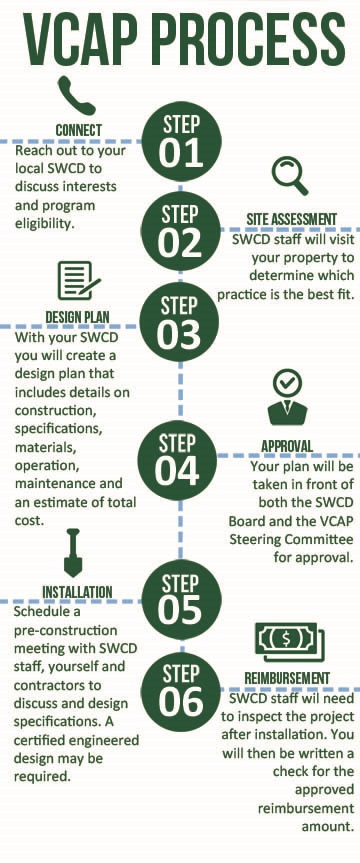 Steps to apply for funding for a residential conservation practice