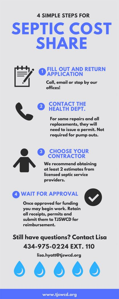 Steps to apply for funding to repair septic systems